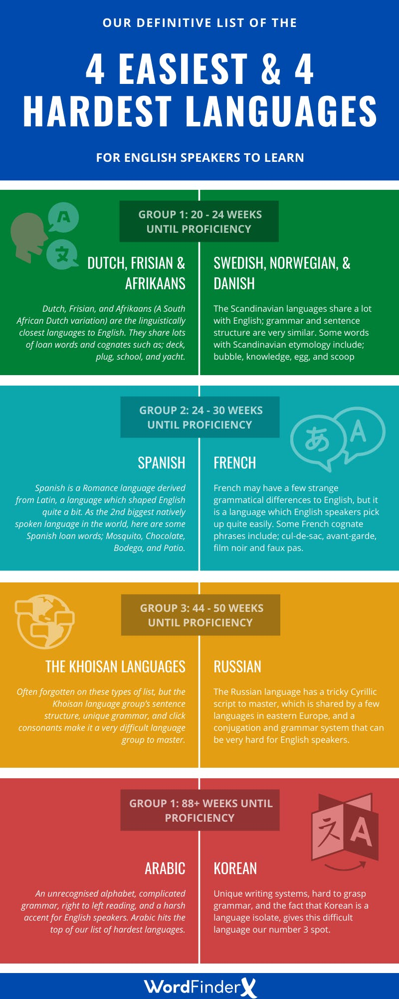 Languages ranked by difficulty to learn Infographic
